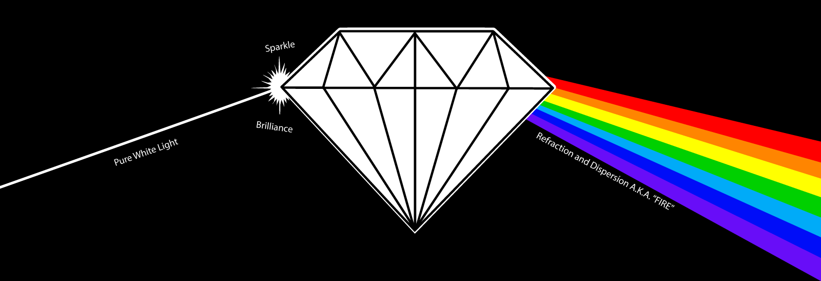 best cut diamond
